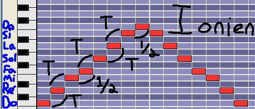 [Théorie Musicale]-Les modes mélodiques 1ionien