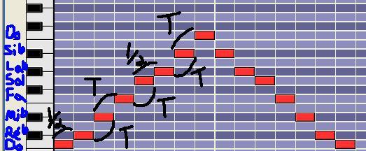 [Théorie Musicale]-Les modes mélodiques 3phrygien