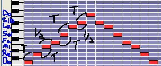 [Théorie Musicale]-Les modes mélodiques 5mixolydien