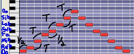 [Théorie Musicale]-Les modes mélodiques 7locrien