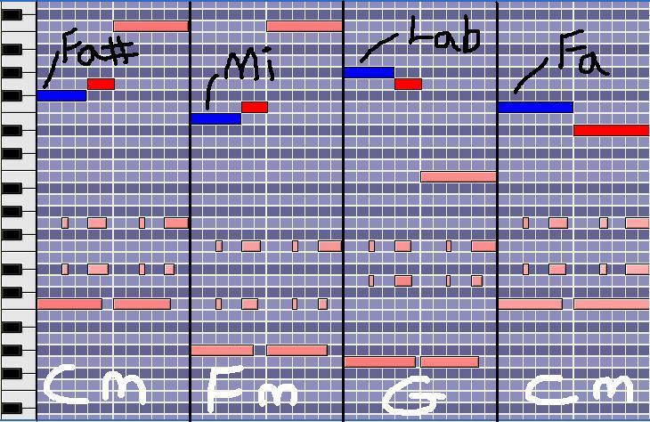 [Théorie Musicale]-Les Notes Étrangères ( ou Ornementales ) Appodescendanteascendante