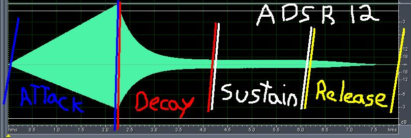[Théorie Synthèse]-«AMP» Enveloppes ( Tuto 1 ) ADSR12