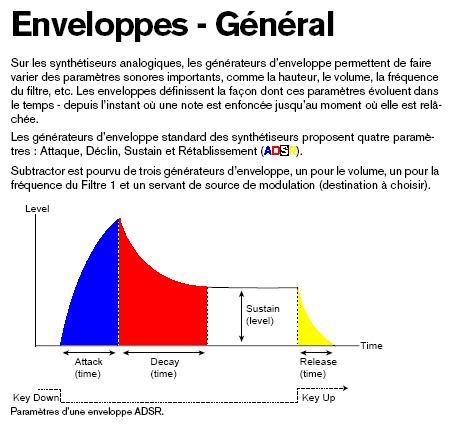 [Théorie Synthèse]-«AMP» Enveloppes ( Tuto 1 ) ADSRmanuel1