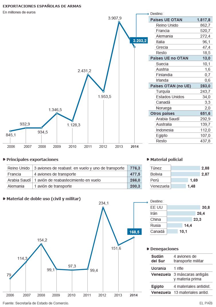 Cuatro gráficos que explican la llegada de armamento extranjero a Siria e Irak 1432752896_884437_1432753739_sumario_grande