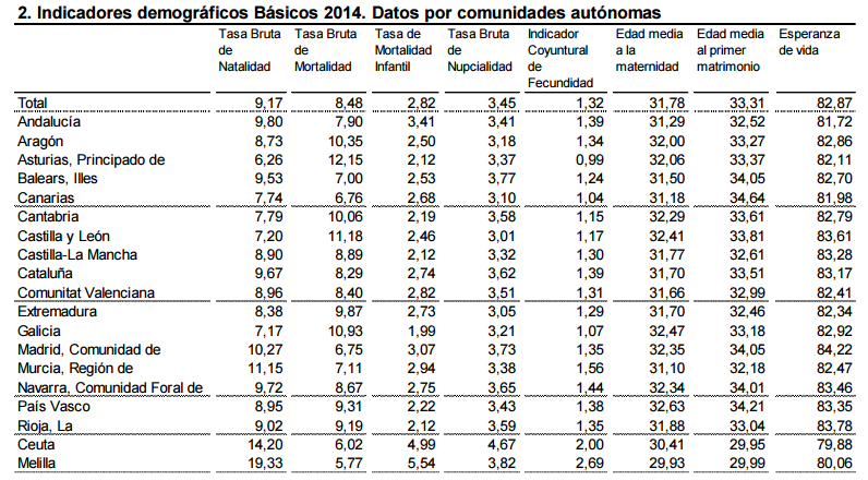 Demografía. España: fecundidad, nupcialidad, natalidad, esperanza media de vida.  1449061267_180610_1449063947_sumario_grande
