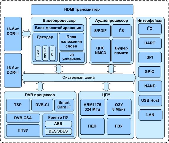 В России испытали замену импортным микропроцессорам - Страница 2 1396558374_2f145ec74ca5b8a160562c67652b3632