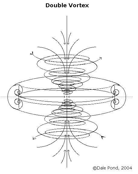 Ce sunt vortexurile? - Pagina 4 DoubleVortex
