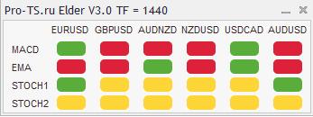 "Индикатор ""Три экрана Элдера. V3.0"" с алертами 3__f3733"