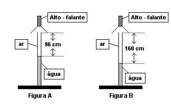 ondulatoria - tubo sonoro fechado 10144