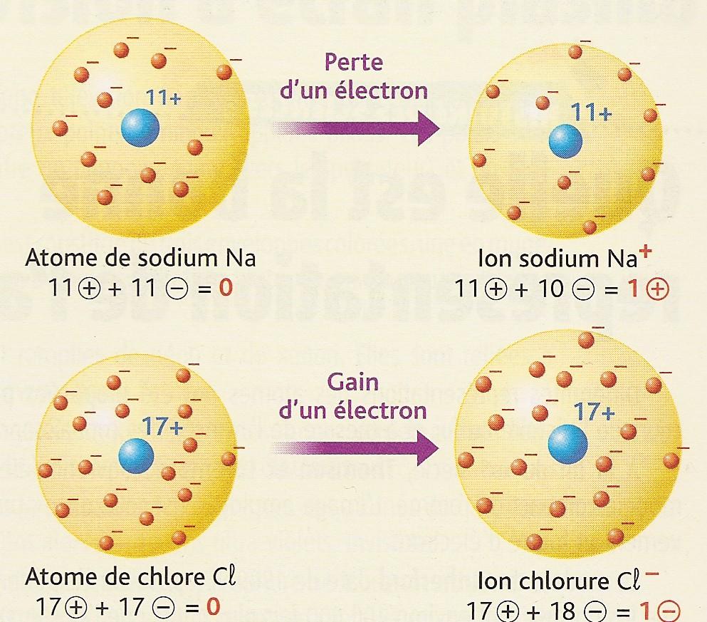 دروس ميدان  المادة وتحولاتها  3chap7_ions