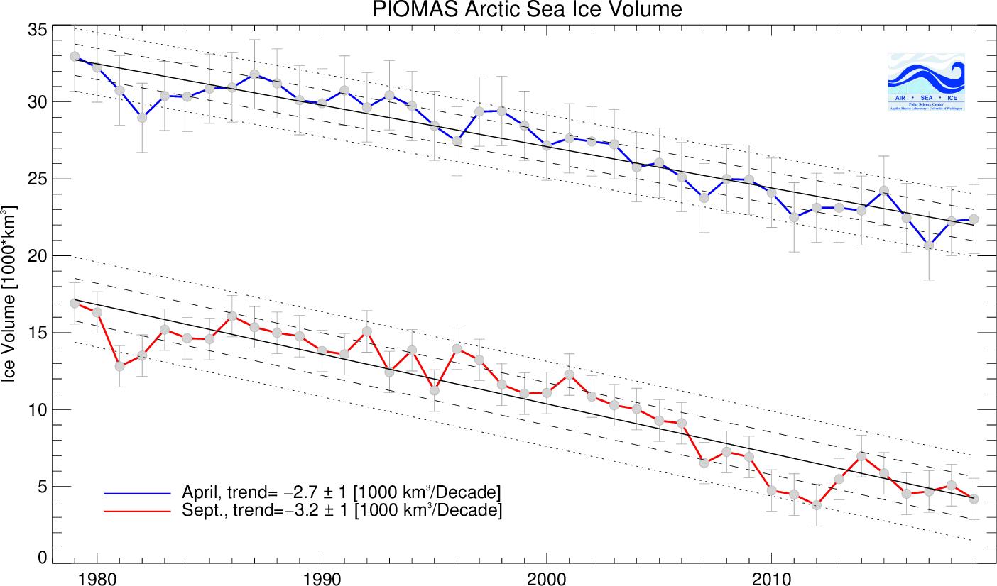 Arctic rush - Page 12 BPIOMASIceVolumeAprSepCurrent
