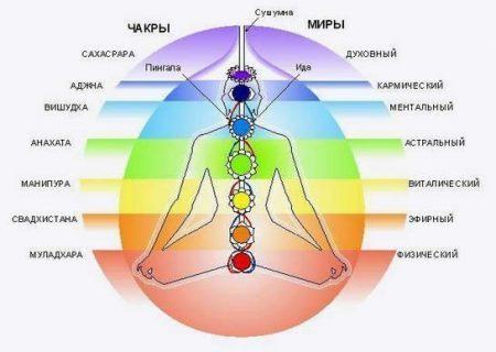 Кундалини йога - описание чакр, асаны, дыхательные техники [Здоровье] 1667638_original-450x320