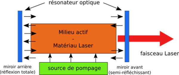 Les techniques Laser, ce n'est pas compliqué Laser_001