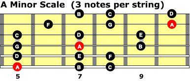 Cursos de guitarra. El insondable enigma de las escalas. - Página 18 AMinor_3ns