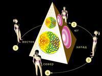 Что нужно знать о Пирамиде 1371416060_697