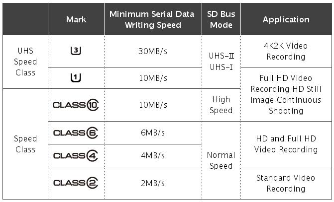 Equipo fotográfico / Tarjetas de memoria SD recomendadas para cámaras réflex Tarjetas_sd_velocidad_clases