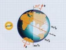 التوازنات الدقيقة في كوكب الأرض  15461274