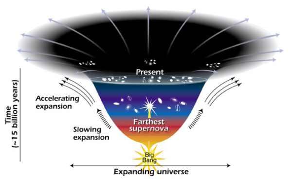 تمدد الكون 5567