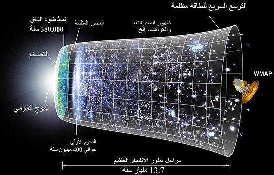 نظرية التوسع الكوني (Arabic_Vision)