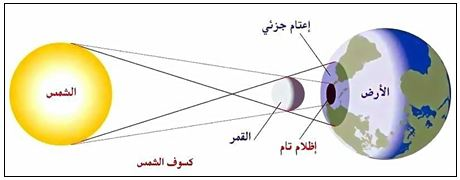 مذكرات العلوم الفيزيائية للسنة الاولى متوسط ميدان الظواهر الضوئية و الفلكية  (الجيل الثاني)  1sun