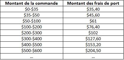 [Site Web - Boutiques] Disney Store US - Page 3 RDC-montant-frais-de-port-commande-US