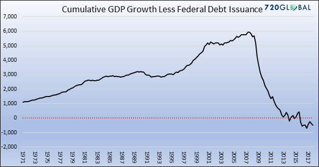 World Economic News and Discussion - Page 7 3-cum-gdp-less-debt
