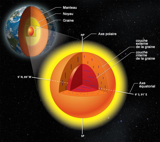 Le cœur de la Terre révèle sa vraie nature. Et il va falloir changer les manuels scolaires !  13689494