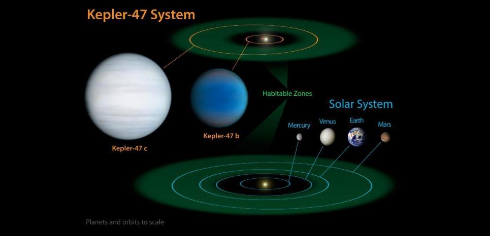 C'est quoi une planète en zone habitable ? 14646238