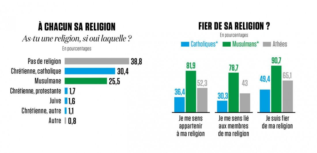 Ces collégiens qui placent la religion avant l'école : l'étude qui accuse - Page 2 14812711