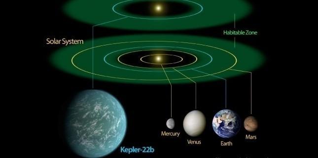 La Nasa annonce la découverte d'une planète soeur de la Terre (Kepler 22-B) 2777830