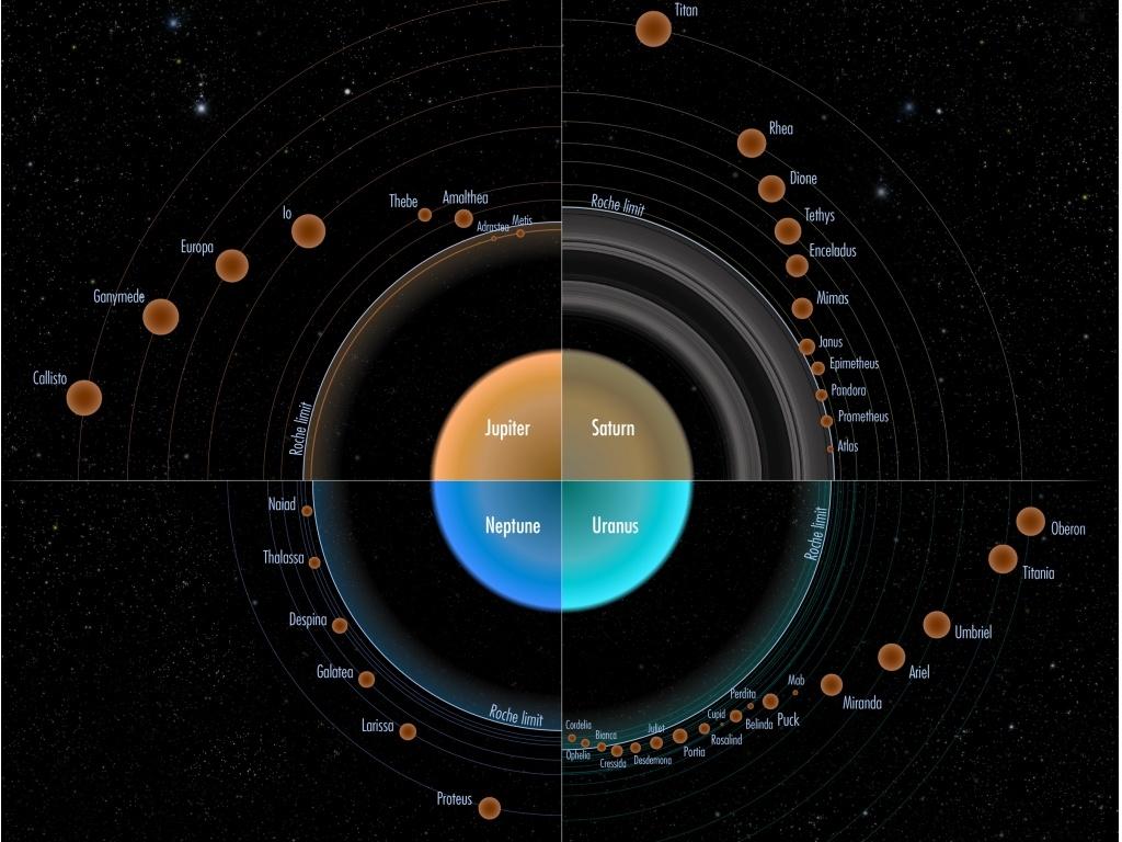 Des anneaux planétaires à l'origine des lunes 4856535