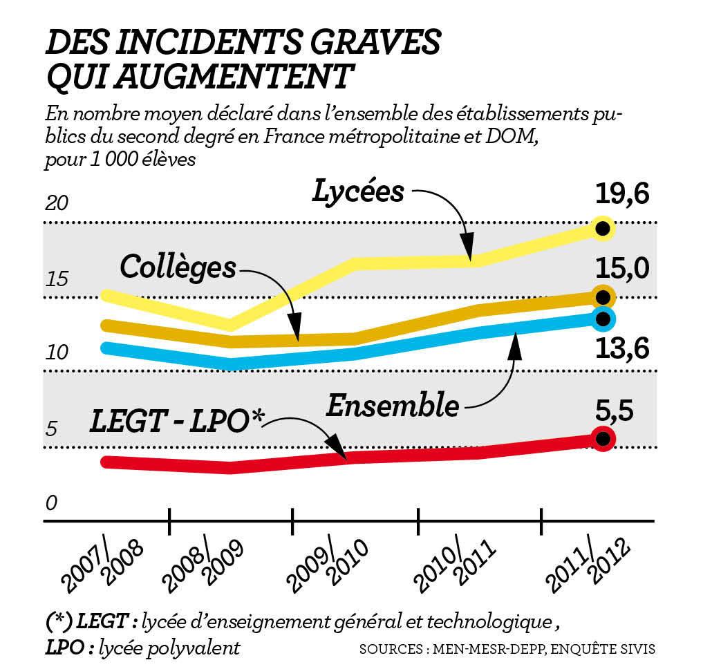 Dossier / Nouvel Obs: violences à l'école, les vérités qui dérangent. 5702888