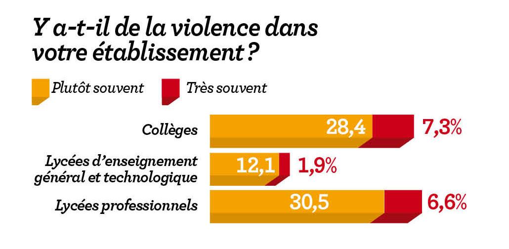 Dossier / Nouvel Obs: violences à l'école, les vérités qui dérangent. 5702894