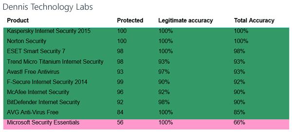 Лучший антивирус 2015 Dennis-technology-labs-tests