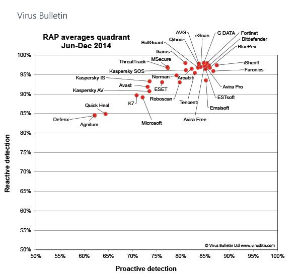 Лучший антивирус 2015 Virus-bulletin-av-tests