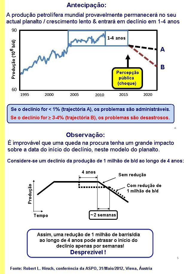 Energía. Producción, distribución. Cénit del petróleo, peak oil, fuentes, contradicciones, consecuencias. - Página 2 Hirsch_jul12