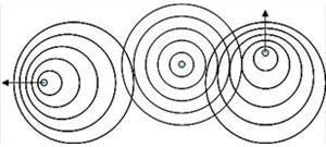 RYTHMODYNAMIQUE: unification de mécanique quantique, relativité et mécanique classique Image018