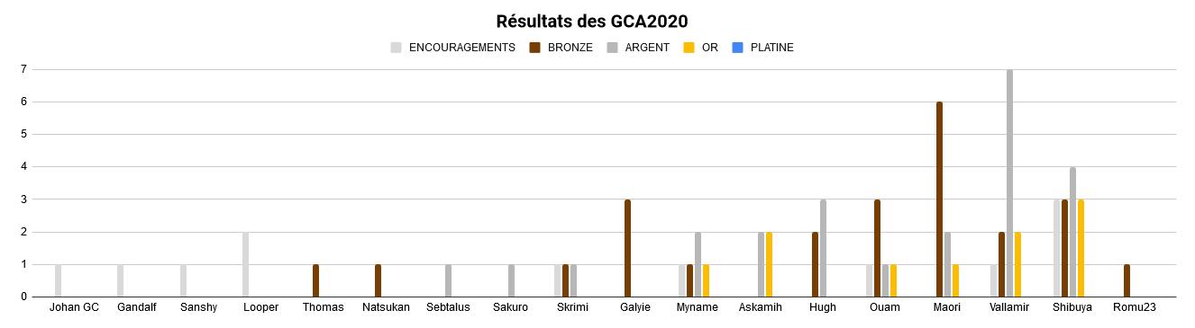 GCA | Les résultats - Page 8 TzizZ