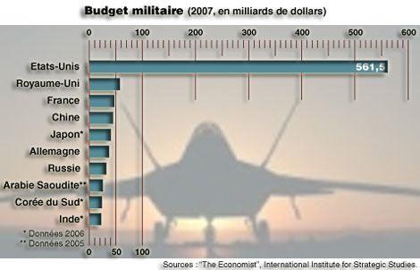 guerre votee au parlement russe contre l ukraine - Page 2 Budgets-militaires