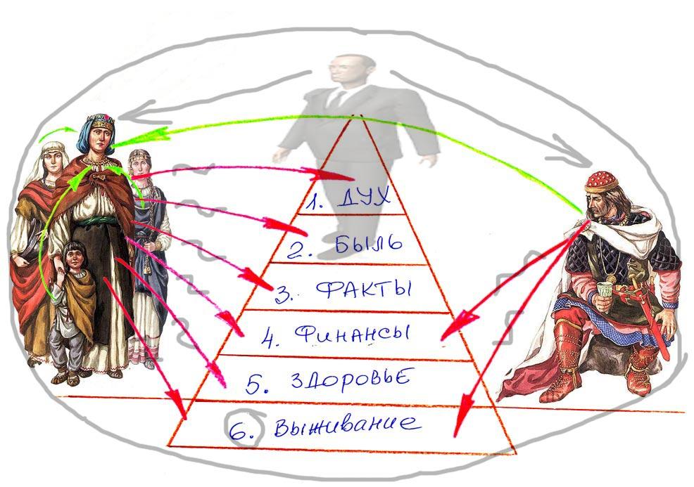 Возрождение - Информация к Размышлению K-2