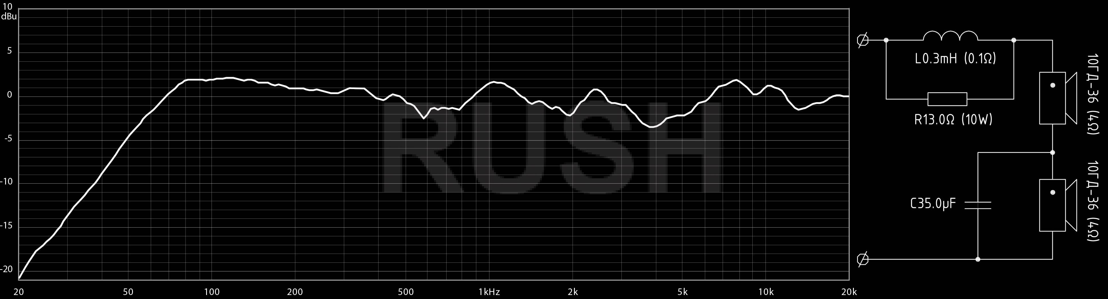Акустические системы RUSH 10GD36_freq_schem