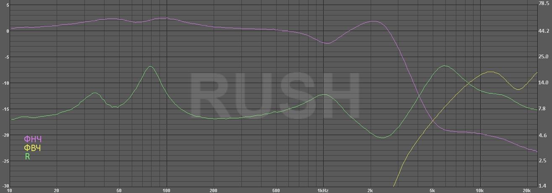 Акустические системы RUSH Freq_filters_as2b