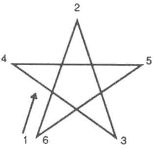 Le Rituel Mineur du Pentagramme selon l'OHGD P2