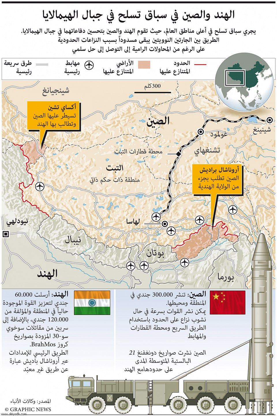 التوازن العسكرى فى الشرق الاوسط والعالم  951425682519