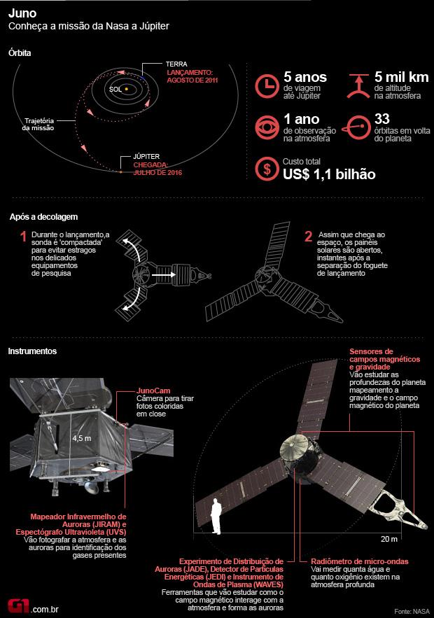 O interior misterioso de Júpiter é o alvo da próxima missão da NASA Missaojuno2