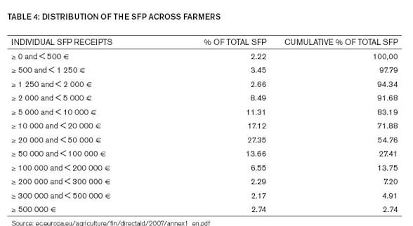 Unión Europea, España: Agricultura, PAC, Política Agraria... Clasista. Pac003