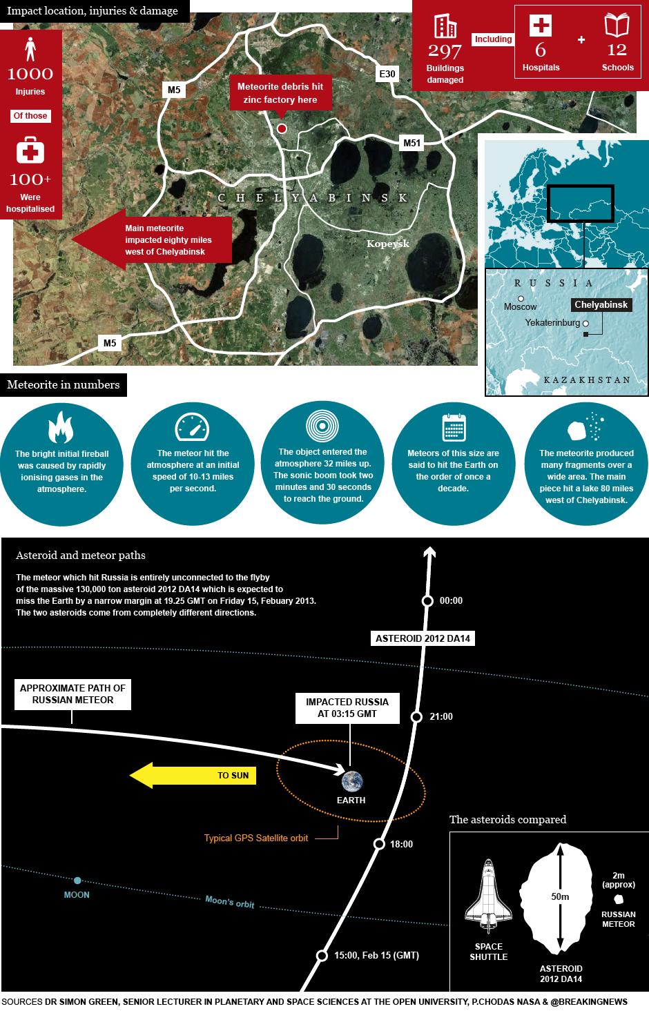 Météore de Tcheliabinsk (16 m, 440 kt) - 15.2.2013 - Page 2 Meteor5