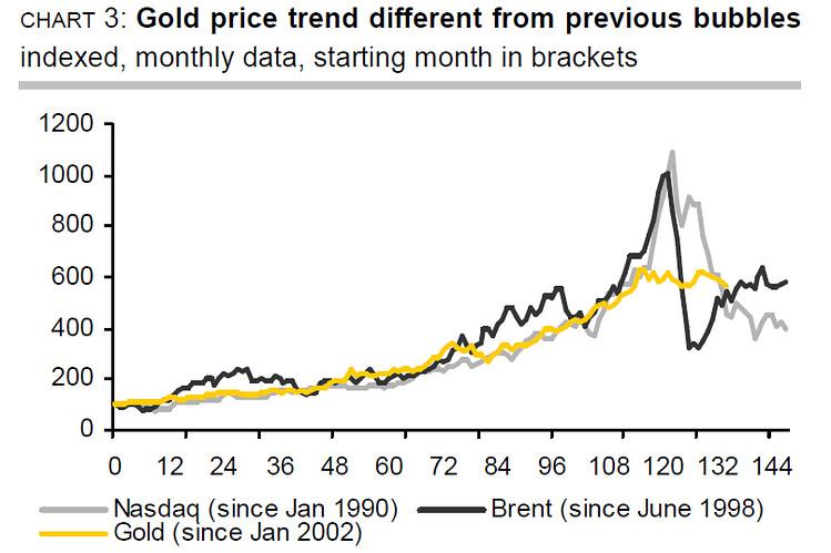 Bulle de l'or ?  l'or bulle spéculative ? pas du tout !  OB-XF088_goldbu_P_20130424100055