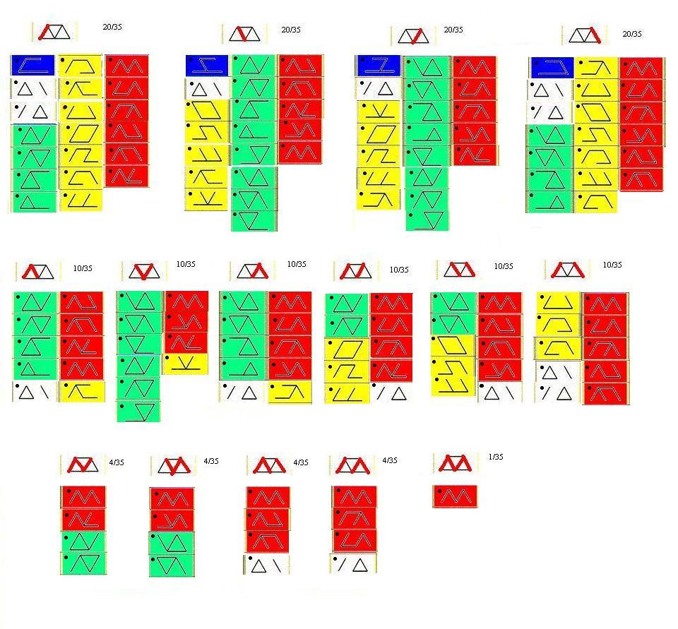 Классификация рун на основании метода дополнений. 6ad710af0f05