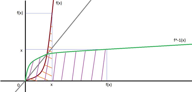 Inversa functiei 21a2e7e0c22a